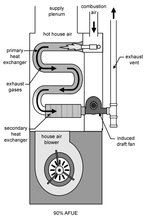 Why Does Your Furnace Efficiency Matter