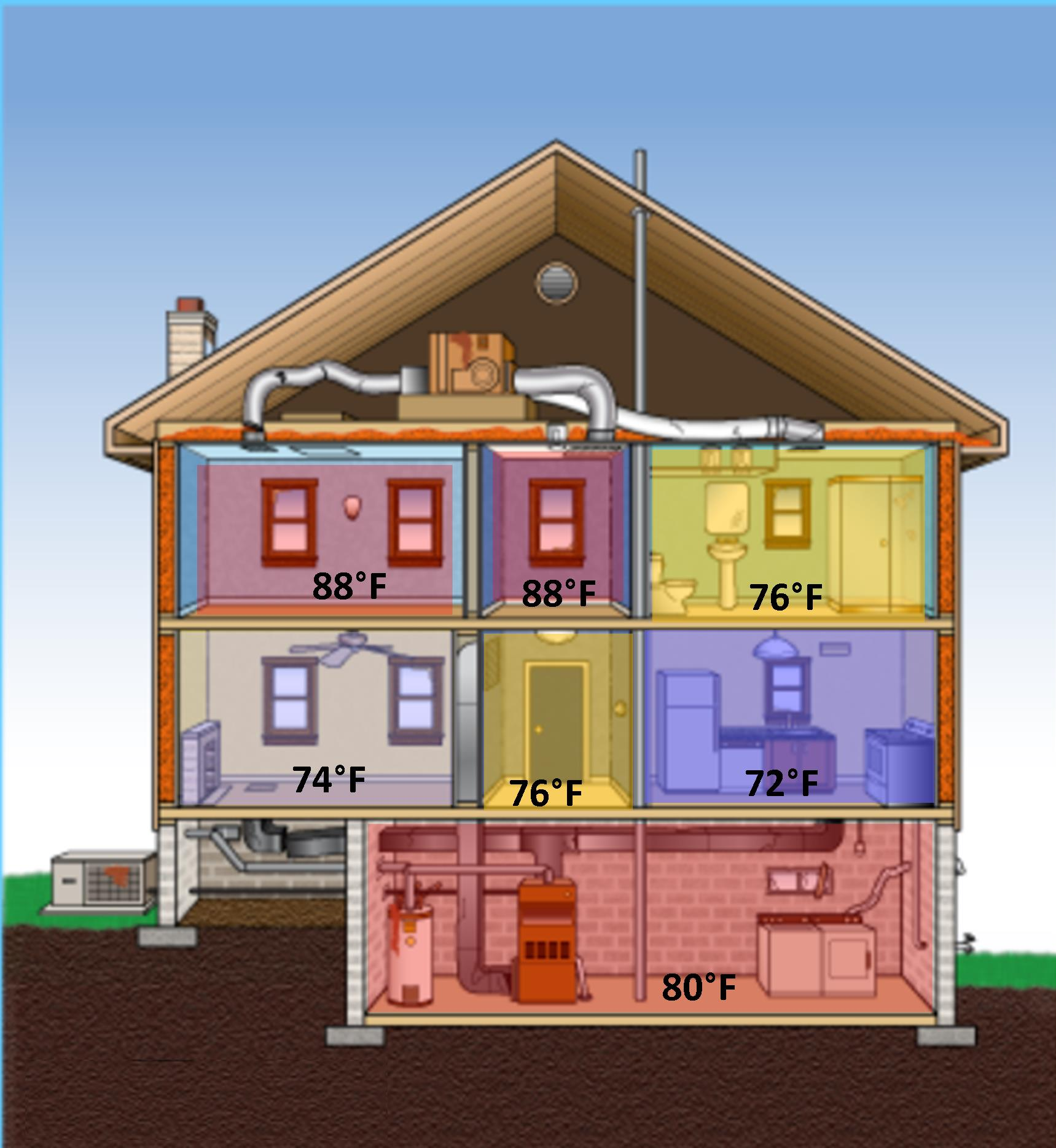 Zoning your home heating system get zoned out for The best heating system for home