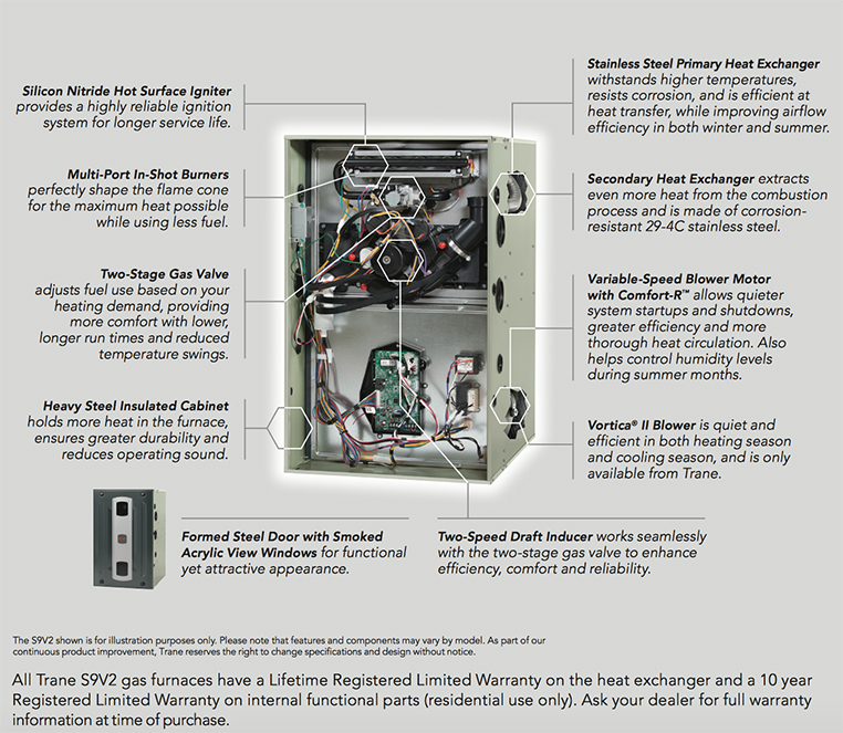 trane gas furnace models and prices. mid-efficiency gas furnaces. trane xc95 unit furnace models and prices